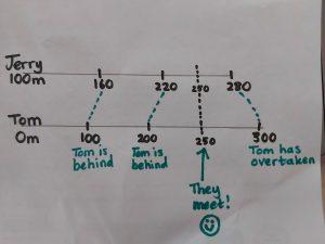 11+ Algebra Word Problems
